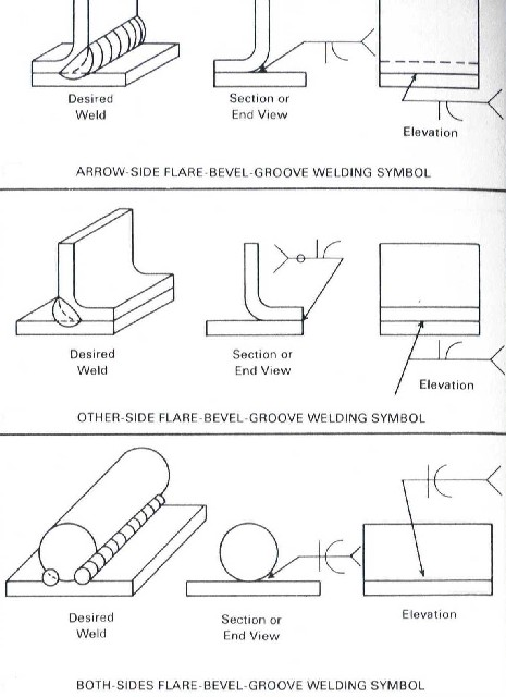 Your first weldment drawing six pointers to get you started or malvernweather Images