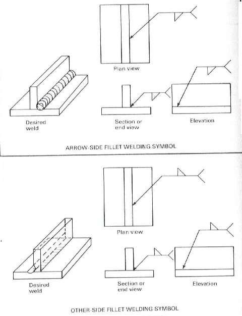 Your first weldment drawing six pointers to get you started fillet weld symbols malvernweather Images